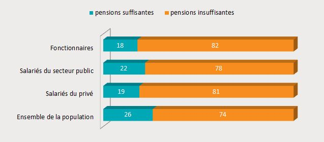 1 Pensions suffisantes ou insuffisantes