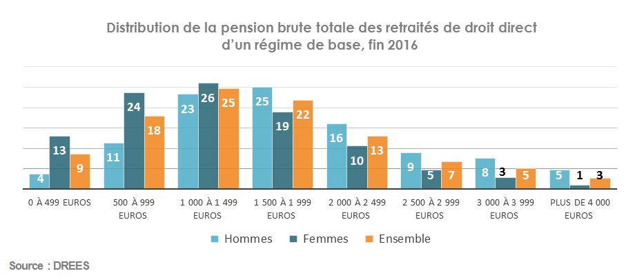 Distribution-de-la-pension-brute-totale