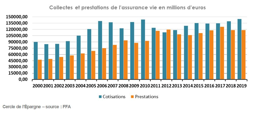 Collectes et prestations de l'assurance vie